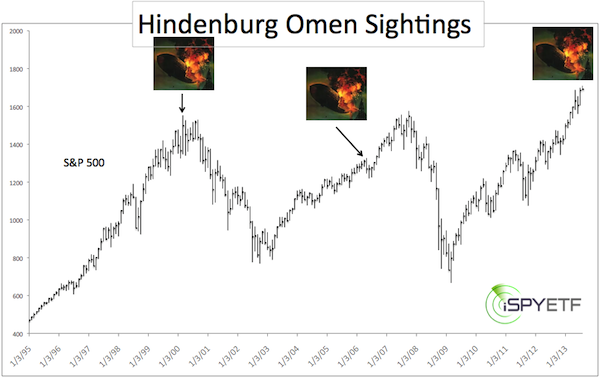 The hindenburg omen is back will it stick this time for Portent meaning
