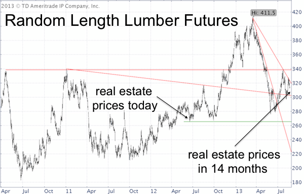 The Lumber Price Chart Below Makes It Clear Why Housing Market May Be In For Quite A Pop And Drop Kind Of Ride