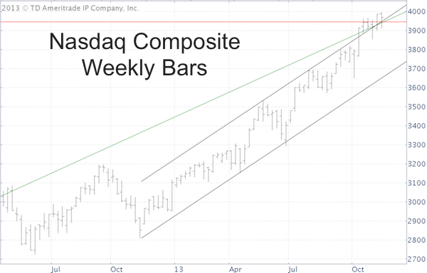 Nasdaq Recovers Technical Fumble … For Now