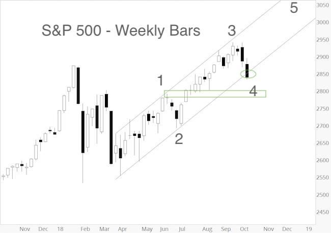 S&P 500 Update: Risk vs Reward Reversal