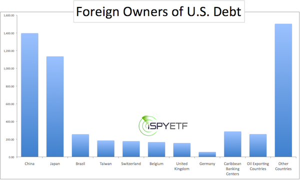 US Assets are Falling in the Hands of Foreign Owners at