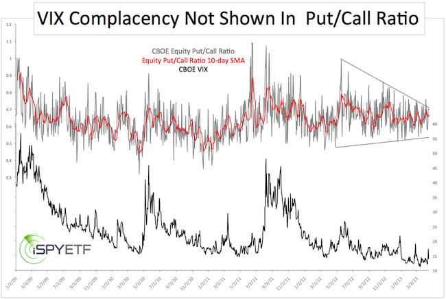 The Put/Call Ratio is an indicator that shows put volume relative to call volume. Put options are used to hedge against market weakness or bet on a decline. Call options are used to hedge against market strength or bet on advance. The Put/Call Ratio is above 1 when put volume exceeds call volume and below 1 when call volume exceeds put volume. Typically, this indicator is used to gauge market Location: Av Ricardo J. Alfaro, Century Tower, Panama,