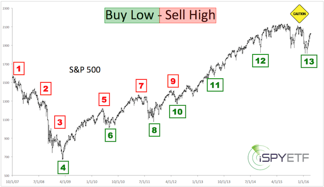 Low risk high probability trading strategy